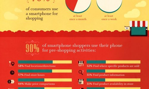 Growth of Mobile Commerce Shoppers
